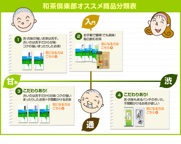 和茶倶楽部のオススメ商品分類表